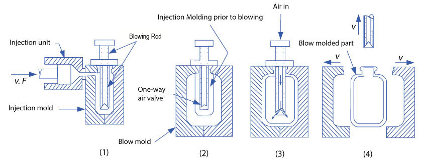 injection blow molding process chart